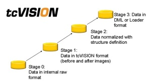 DataReplicationSolution_tcVISION