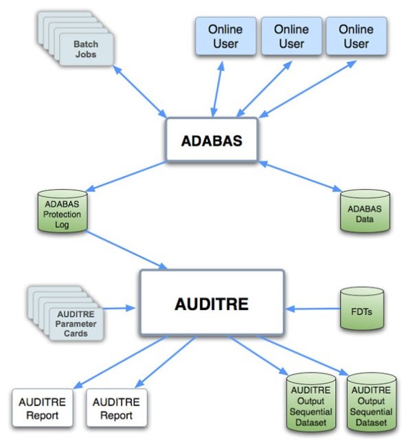 AUDITRE_Main_Diagram