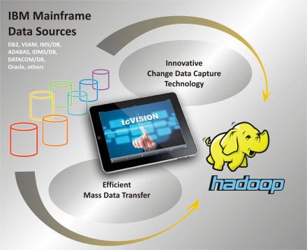 hadoop_solution