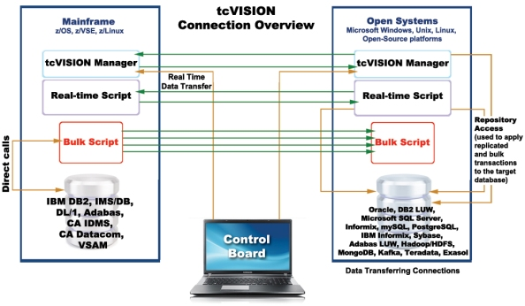 _0_tcvision_connection_overview