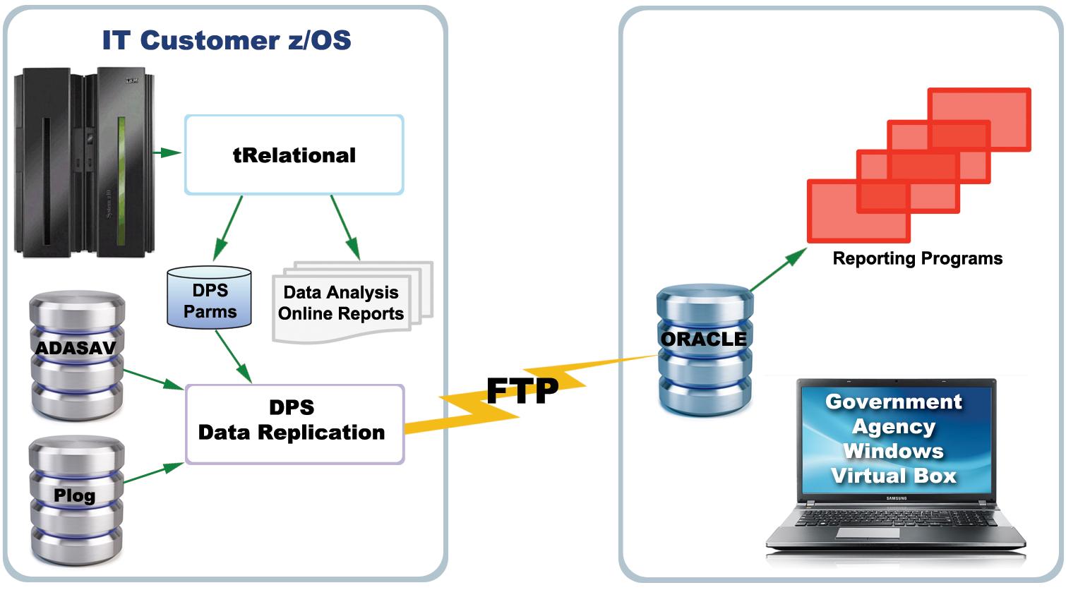 _0_tReDPS_Replication_Scenario