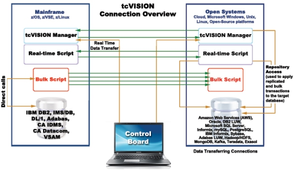 tcVISION_Connection_Overview_Web01