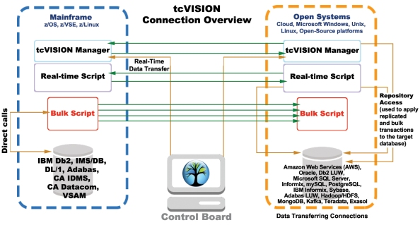 _0_tcVISION_Connection_Overview01