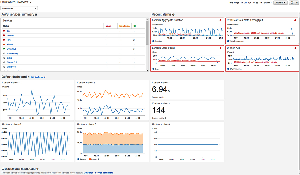 ___Amazon_CloudWatch_Dashboard