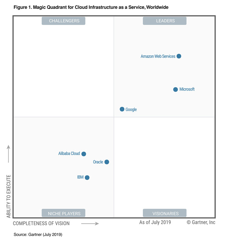 ___AWS_Gartner_Magic_Quadrant_2019