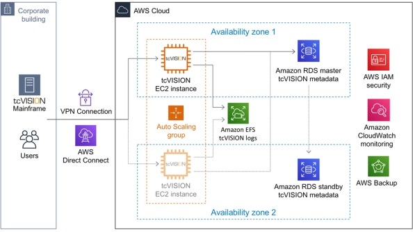___tcVISION_AWS_HA_Architecture