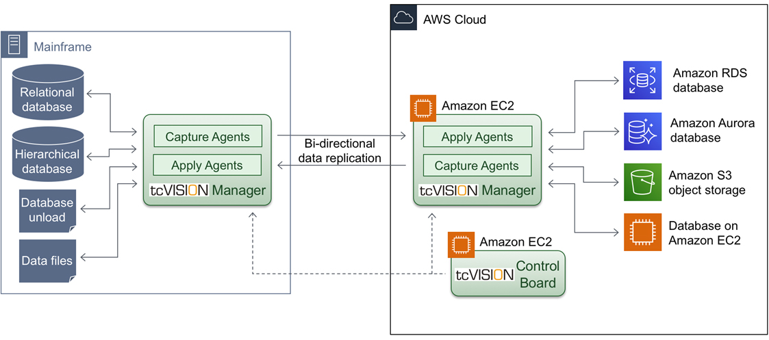 ___tcVISION_AWS_Overall_Architecture