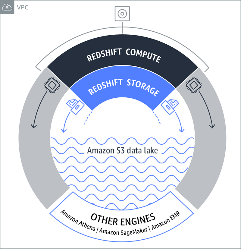 ___AWS_RedShift_Architecture