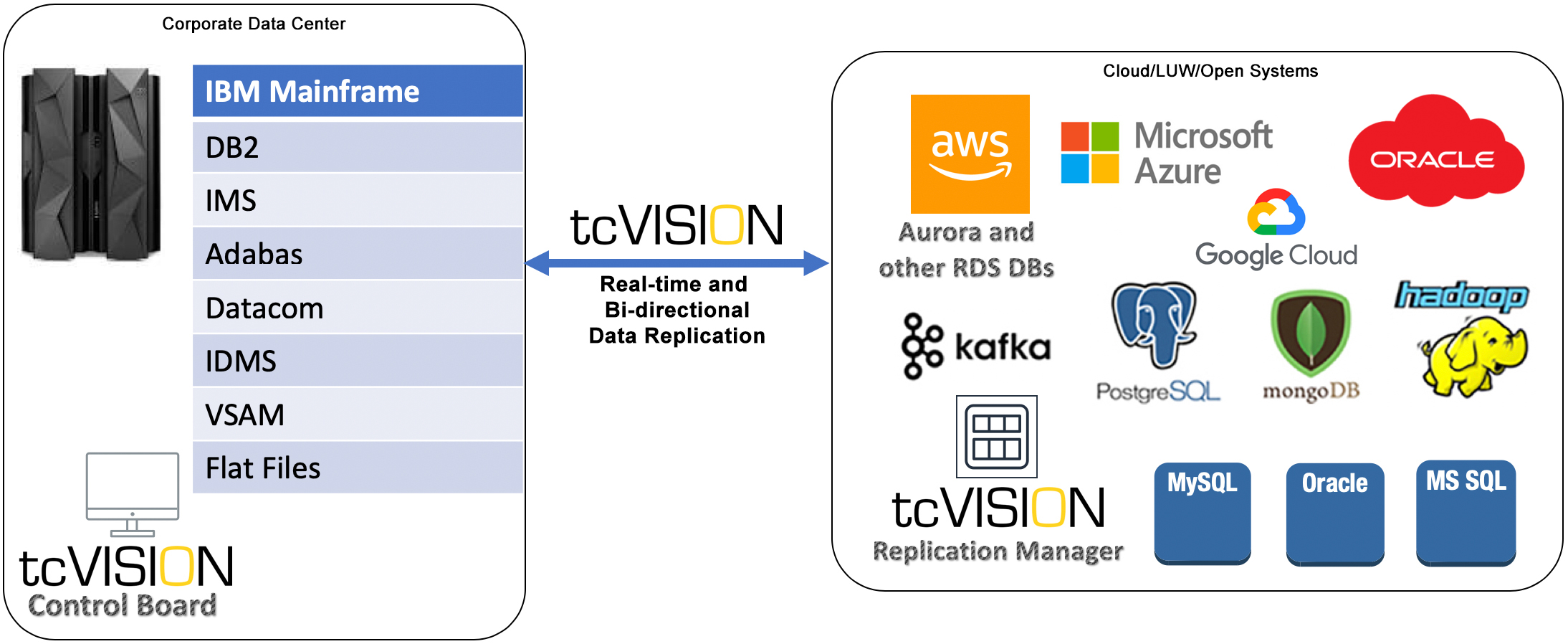 tcVISION_Overall_Diagram_General_Cloud