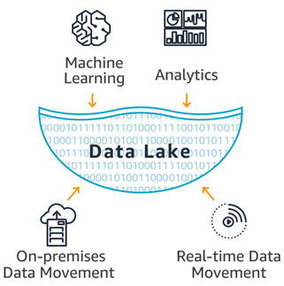 ___AWS_Data_Lake