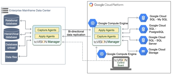 01_tcV_Arch_Google_Cloud