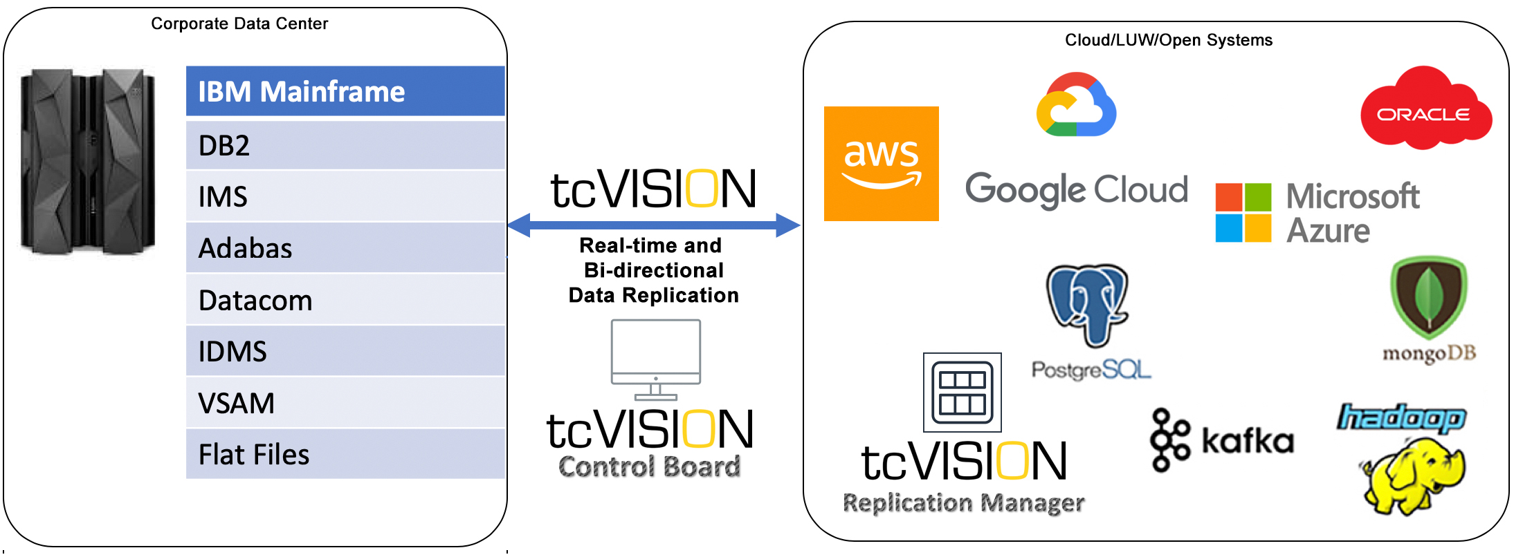 tcVISION_Overall_Diagram_General_Cloud01