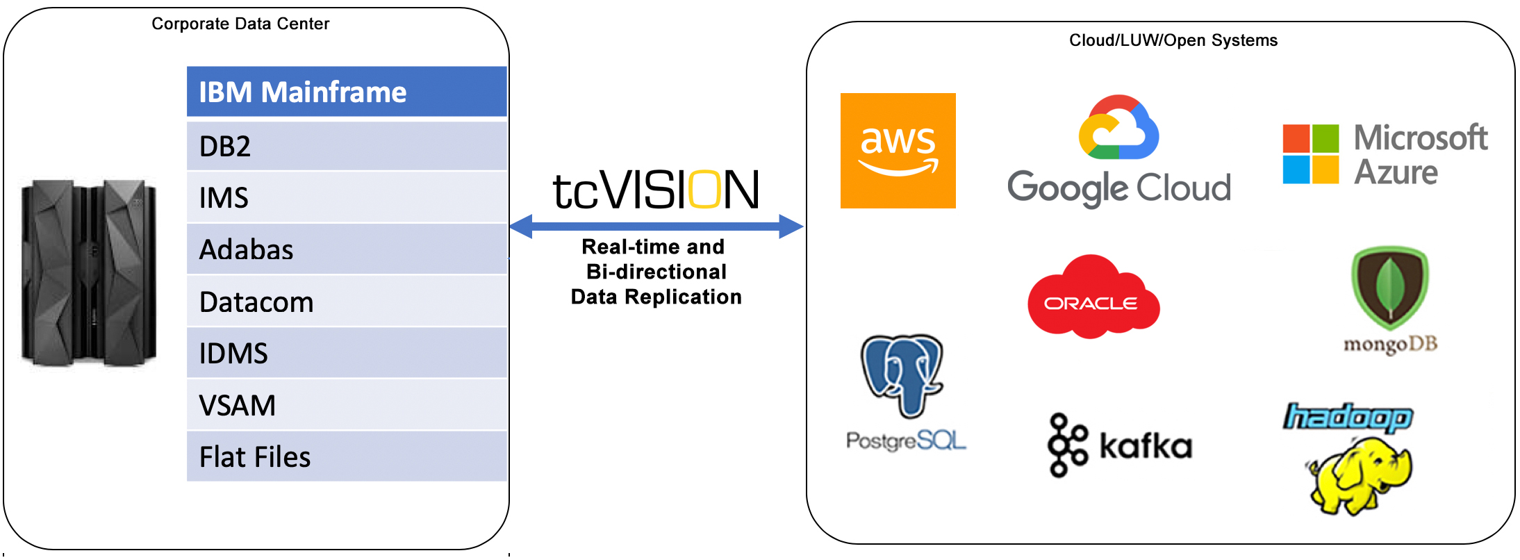 tcVISION_Overall_Diagram_Cloud_OS