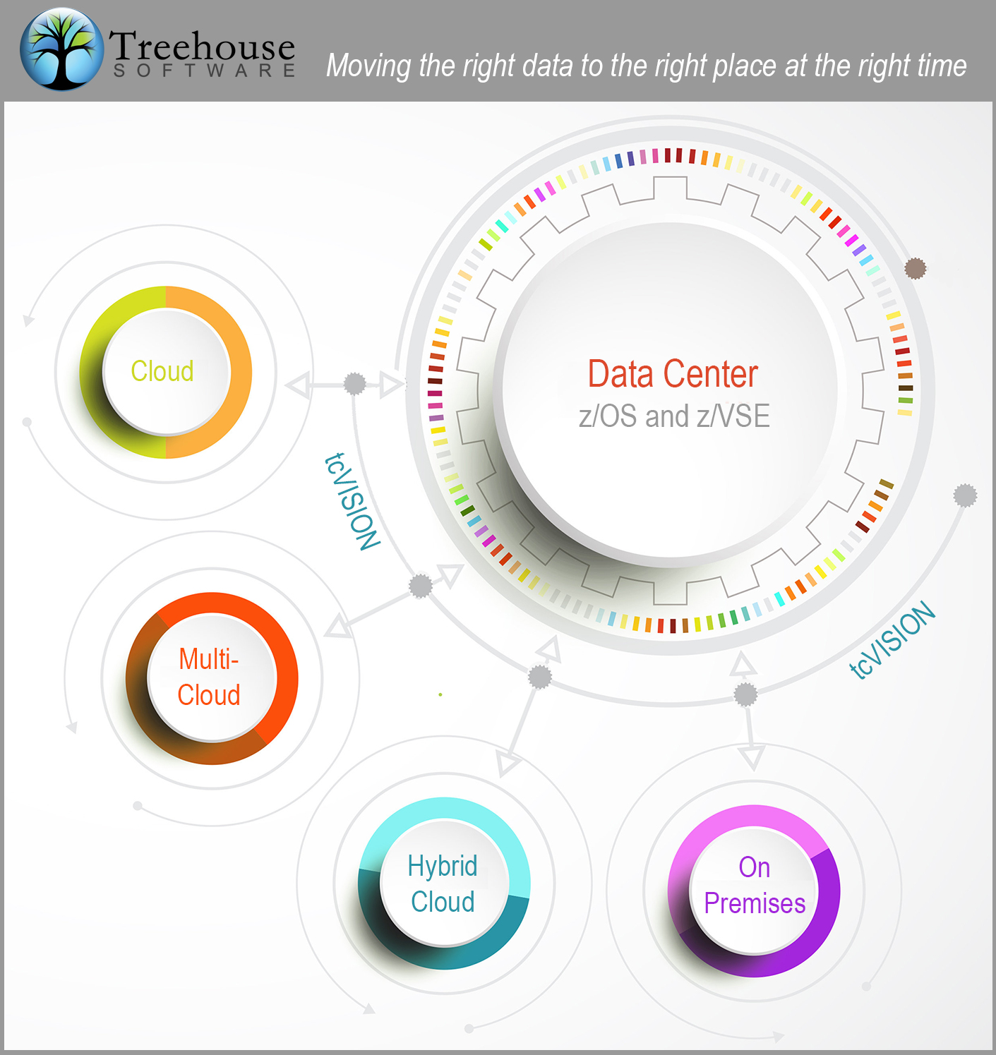 ___Data_Center_To_Targets_Overview